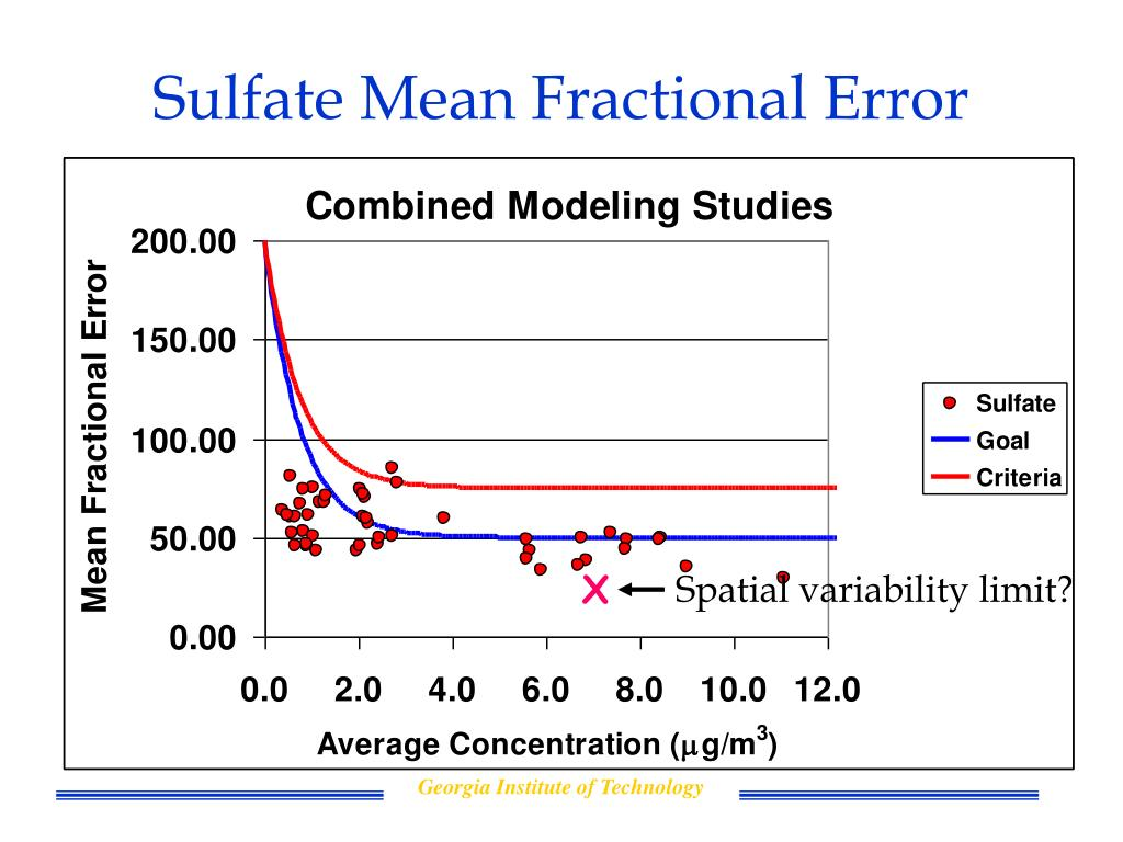 Sulfate Mean Fractional Error