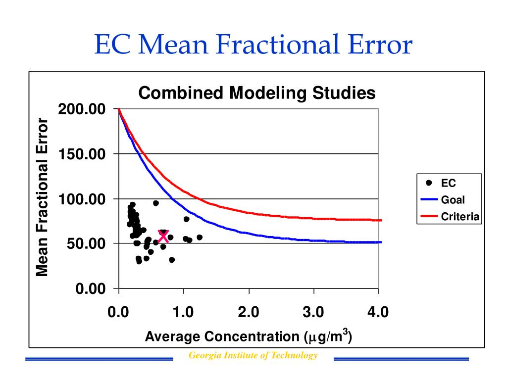 EC Mean Fractional Error
