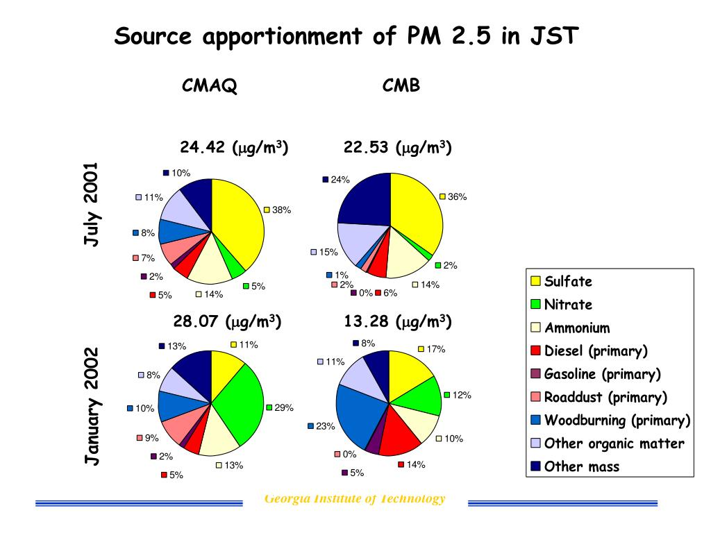 Source apportionment of PM 2.5 in JST