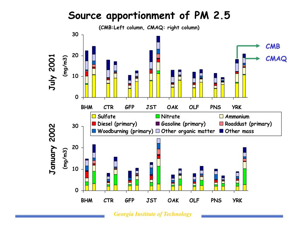 Source apportionment of PM 2.5