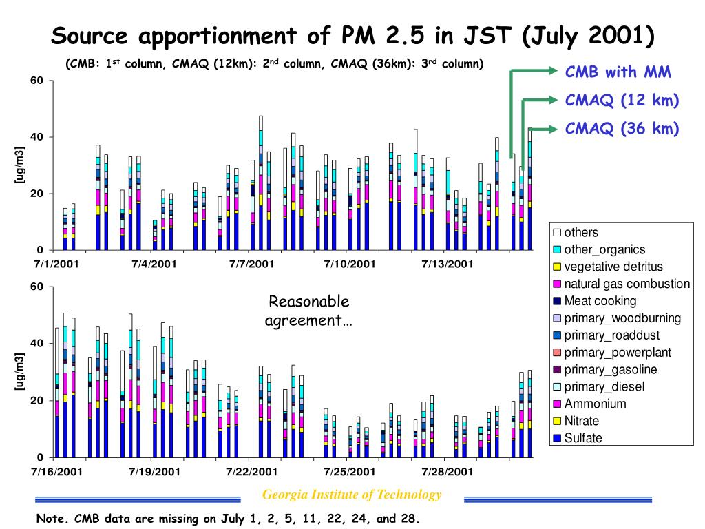 Source apportionment of PM 2.5 in JST (July 2001)