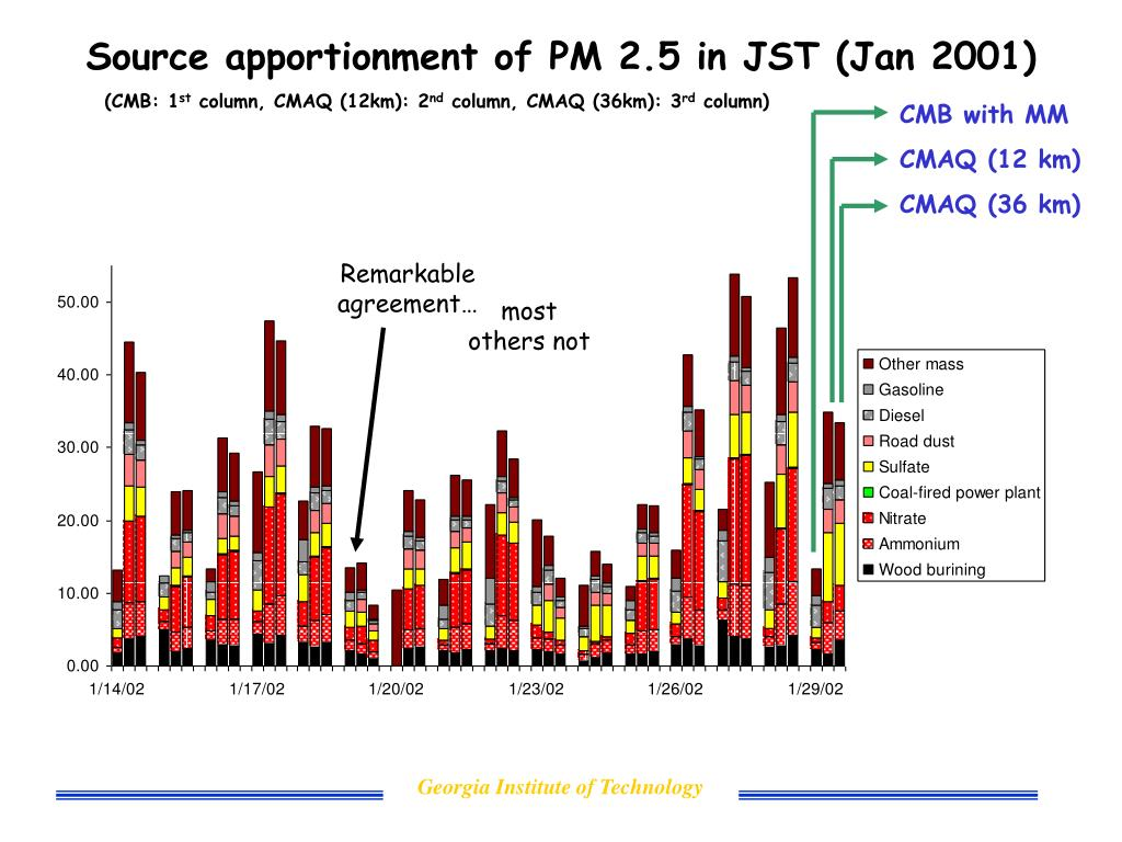 Source apportionment of PM 2.5 in JST (Jan 2001)