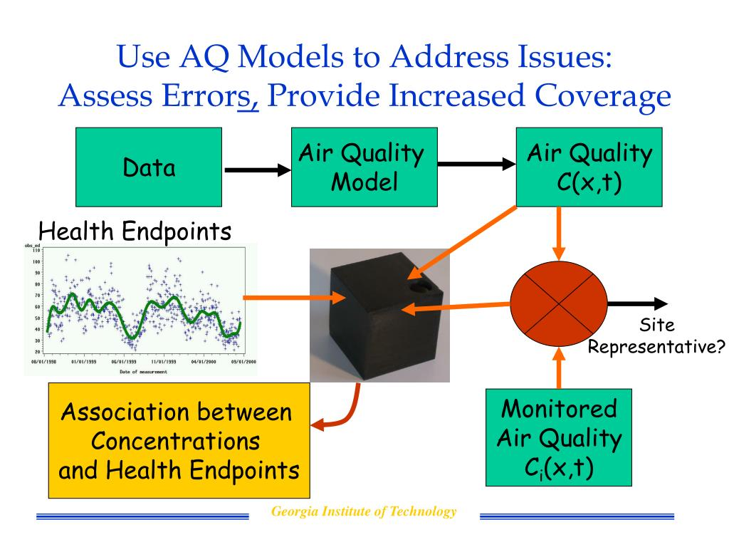 Use AQ Models to Address Issues: