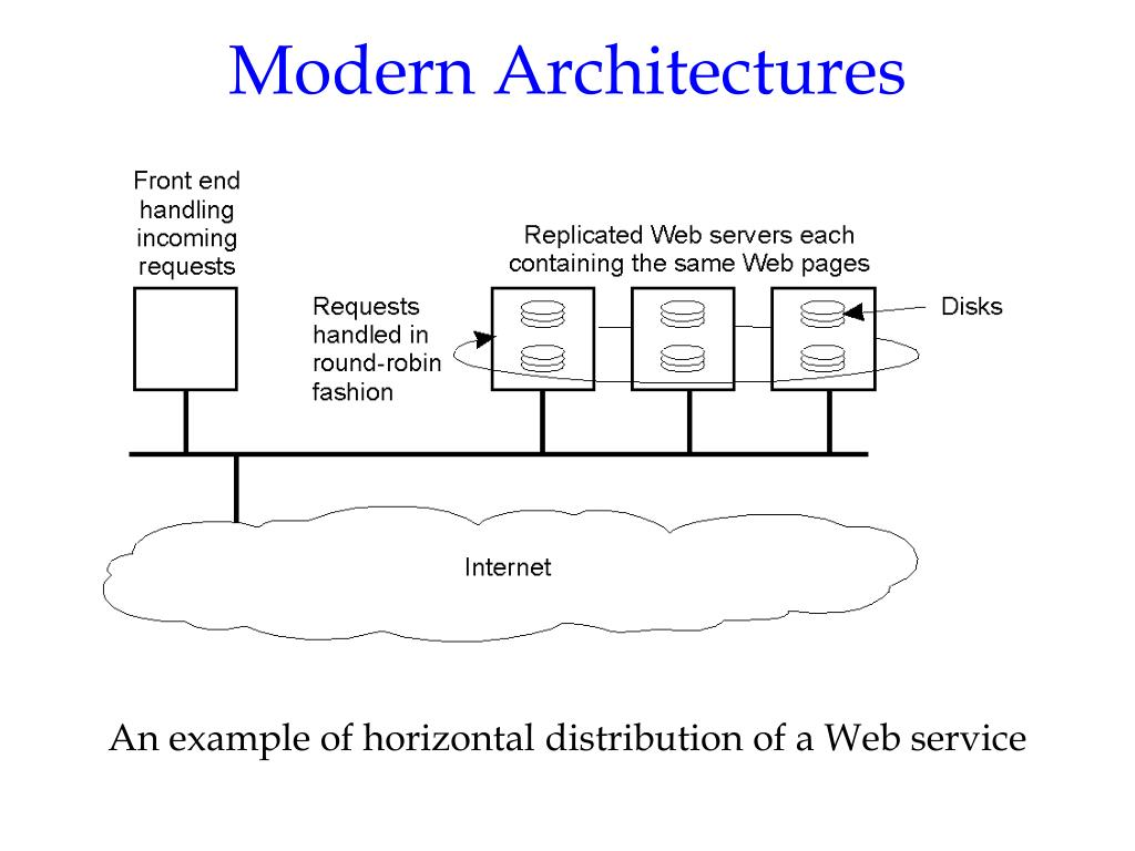 Modern Architectures