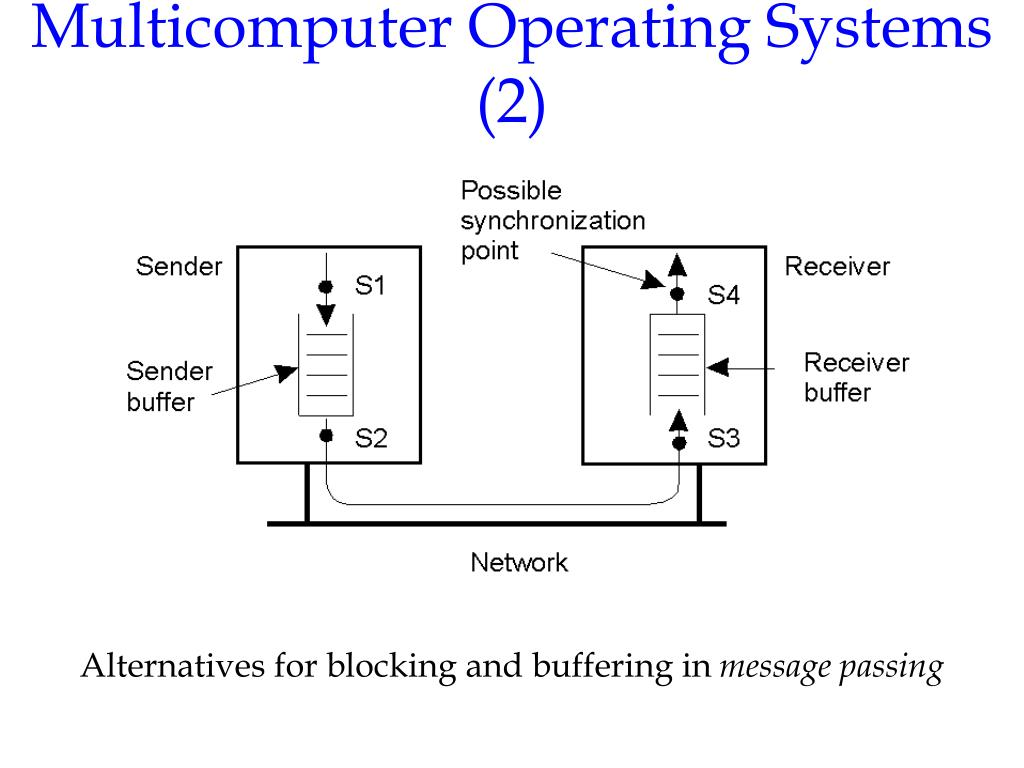 Multicomputer Operating Systems (2)