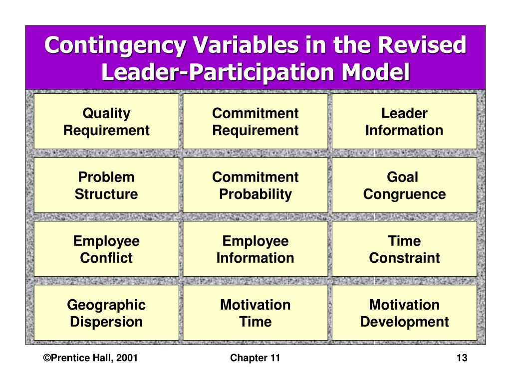 Contingency Variables in the Revised Leader-Participation Model