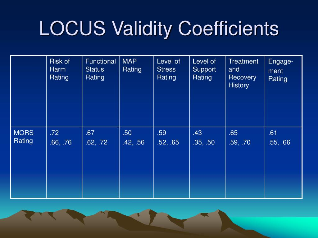 LOCUS Validity Coefficients