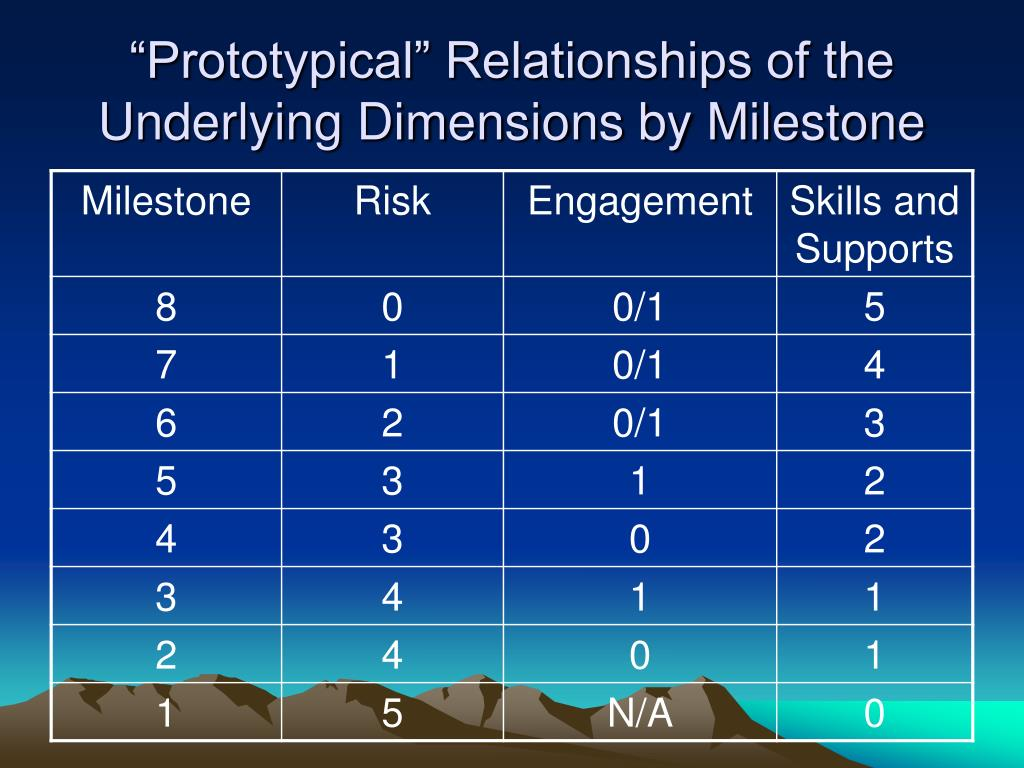 """Prototypical"" Relationships of the Underlying Dimensions by Milestone"