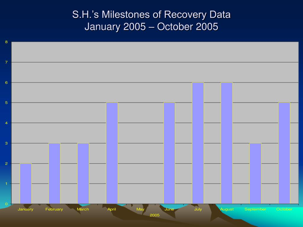 S.H.'s Milestones of Recovery Data