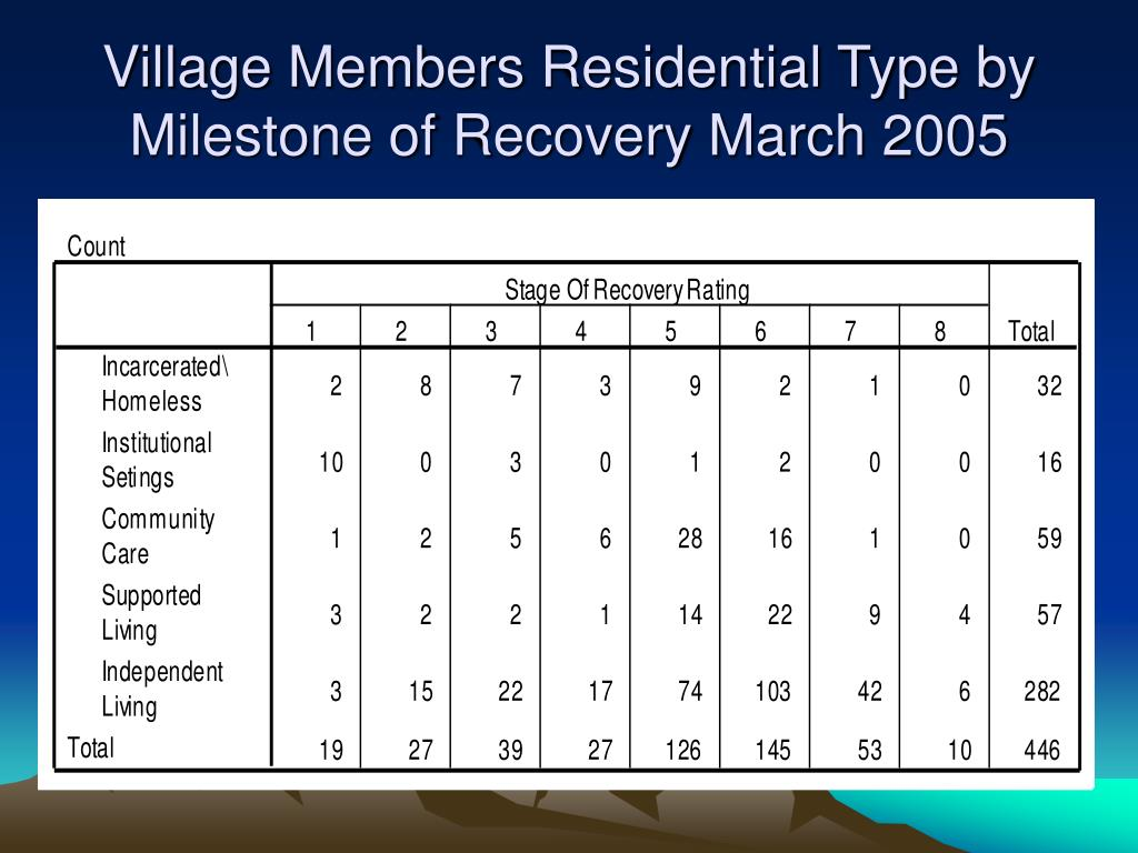 Village Members Residential Type by Milestone of Recovery March 2005