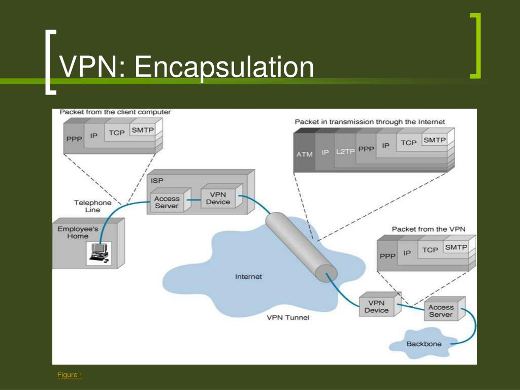 VPN: Encapsulation