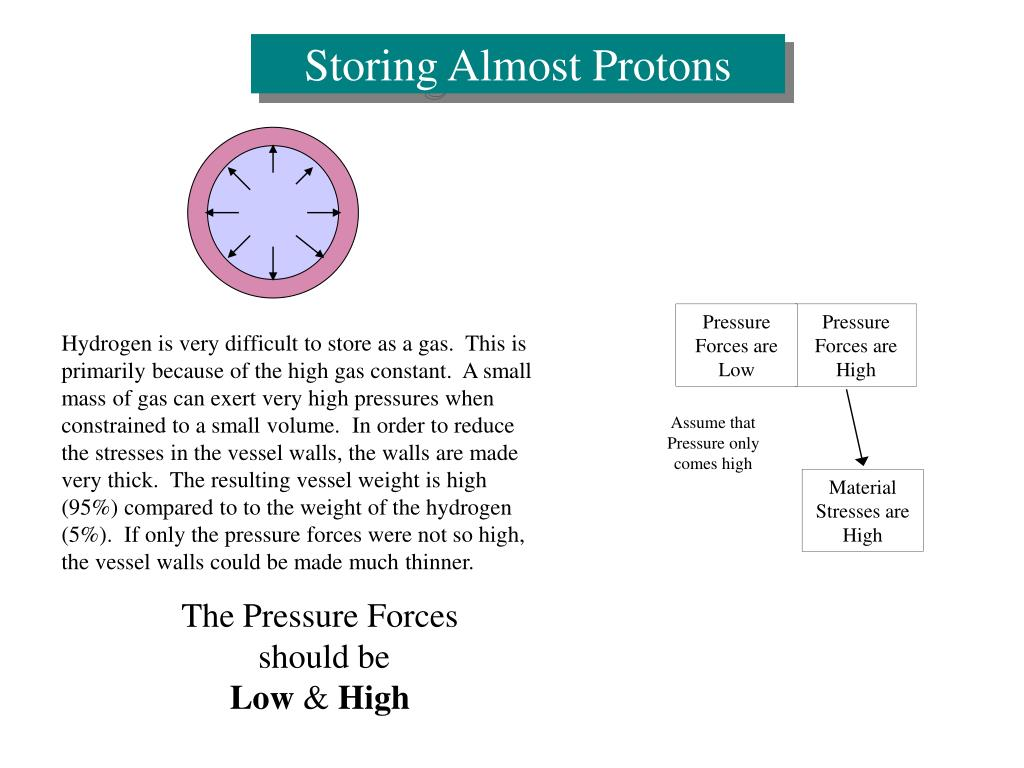 Storing Almost Protons