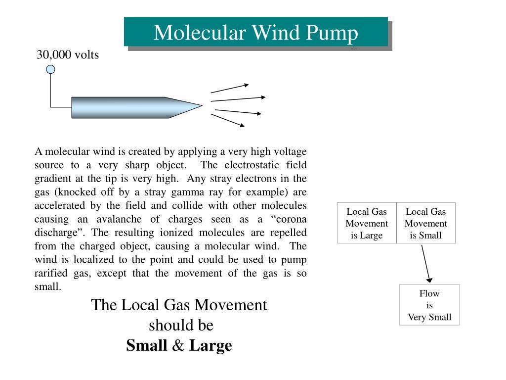 Molecular Wind Pump