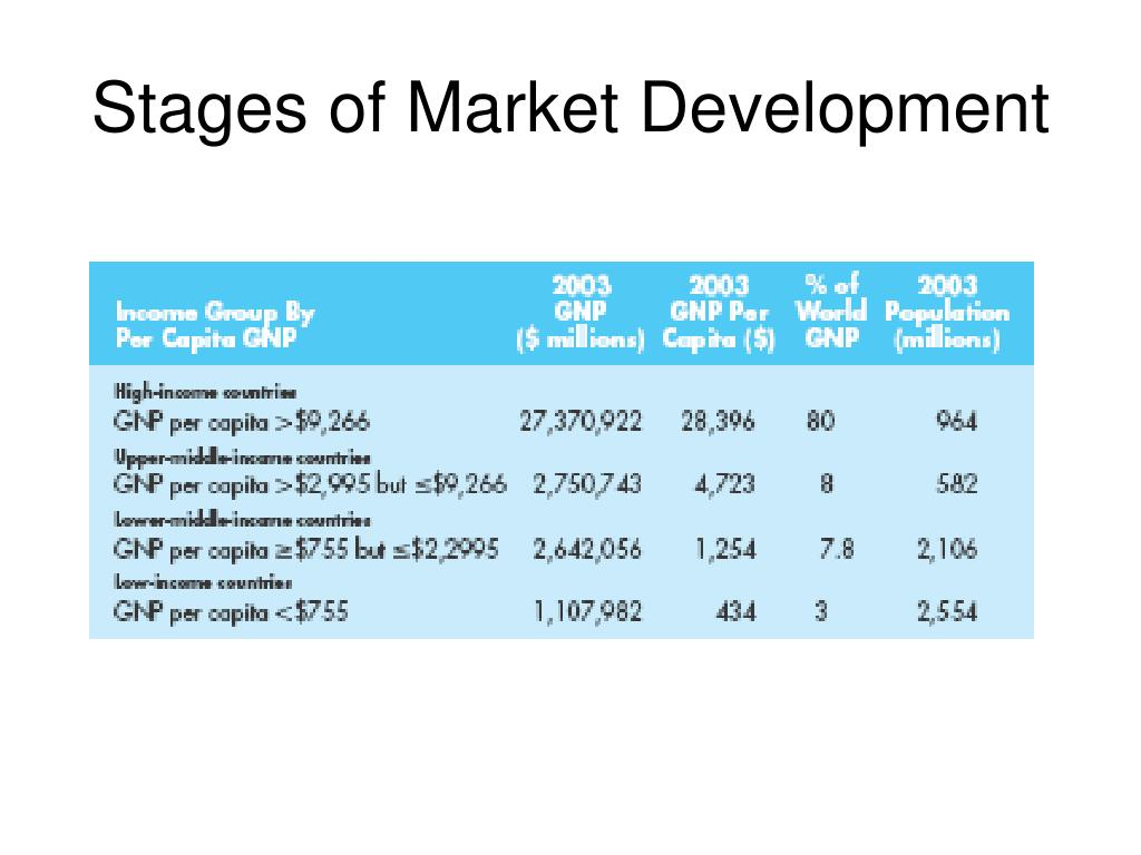 Stages of Market Development