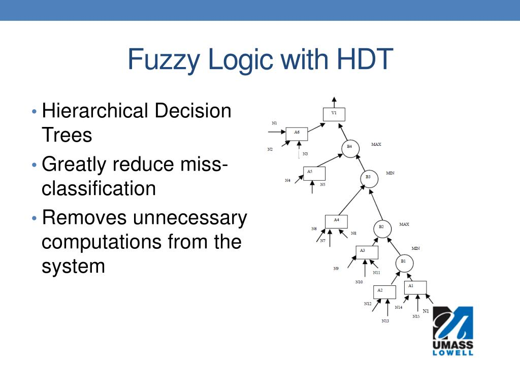 Fuzzy Logic with HDT