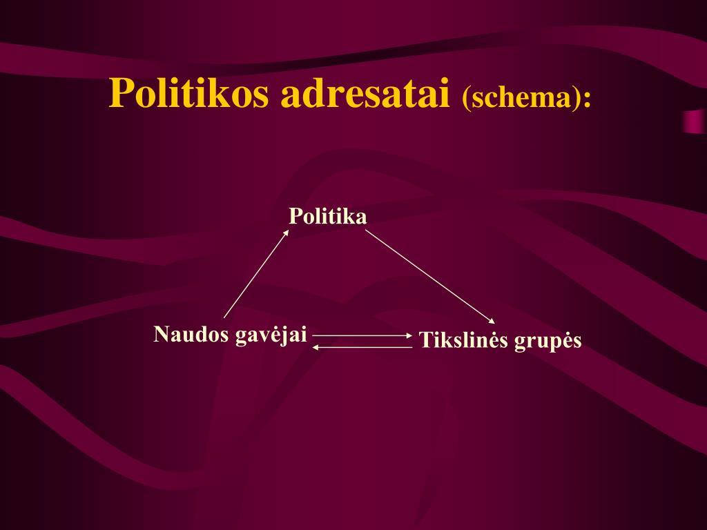 Politikos adresatai