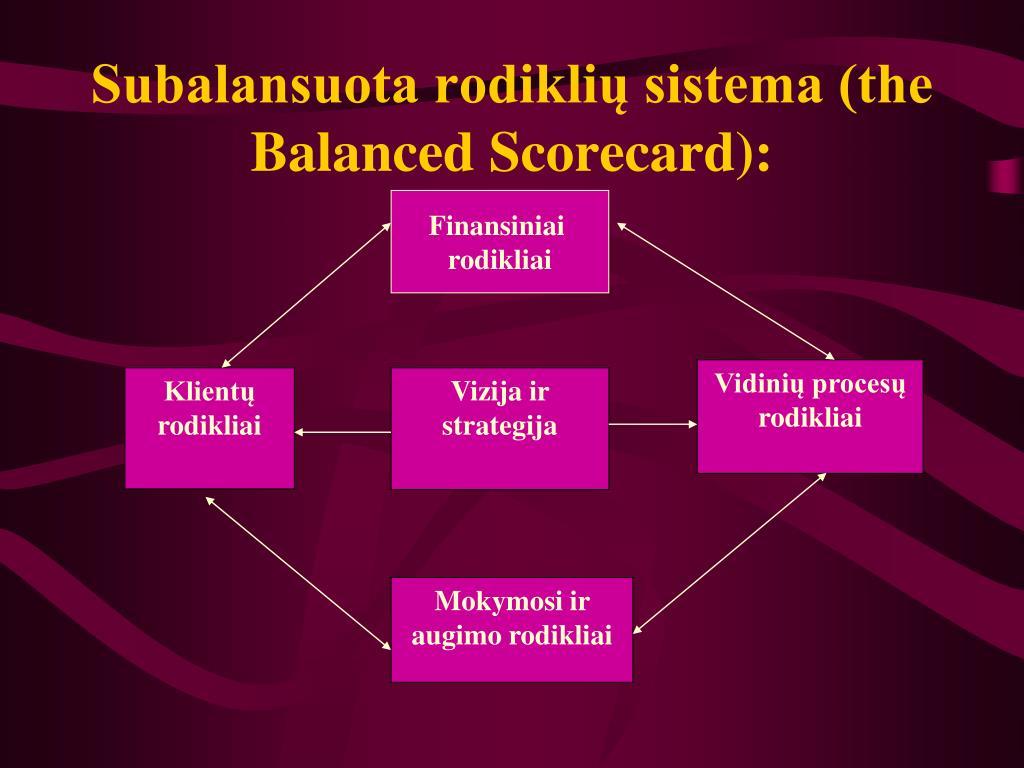 Subalansuota rodiklių sistema (the Balanced Scorecard):
