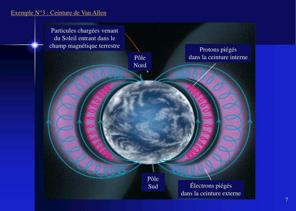 Particules chargées venant du Soleil entrant dans le champ magnétique terrestre