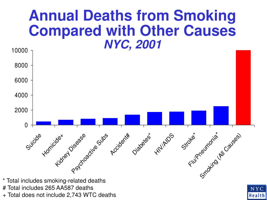 Annual Deaths from Smoking Compared with Other Causes