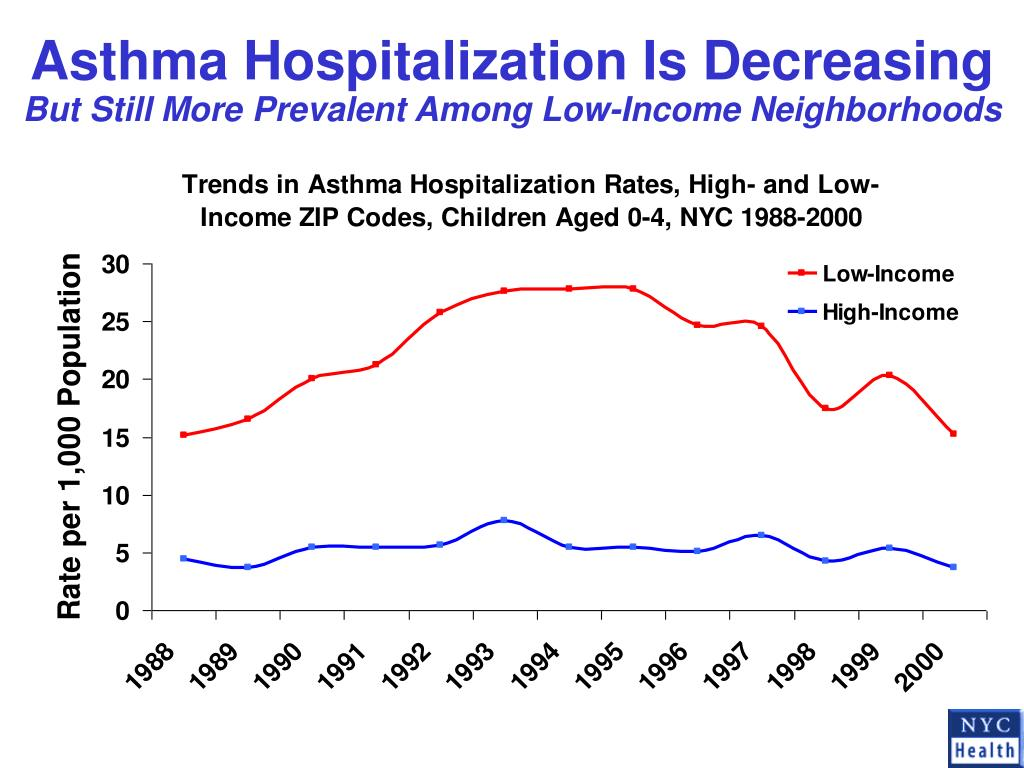 Asthma Hospitalization Is Decreasing