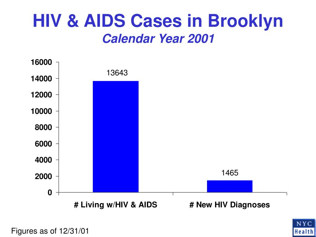 HIV & AIDS Cases in Brooklyn
