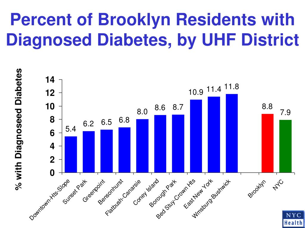 Percent of Brooklyn Residents with Diagnosed Diabetes, by UHF District