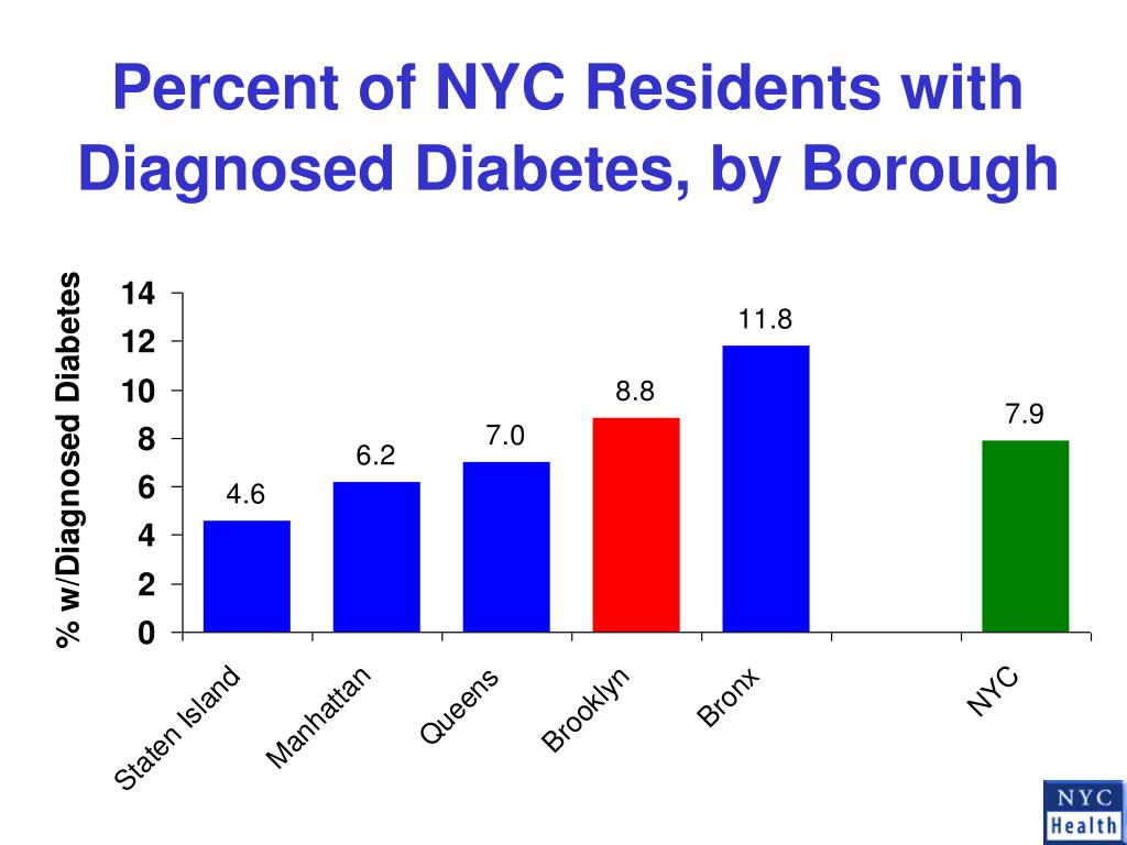 Percent of NYC Residents with Diagnosed Diabetes, by Borough