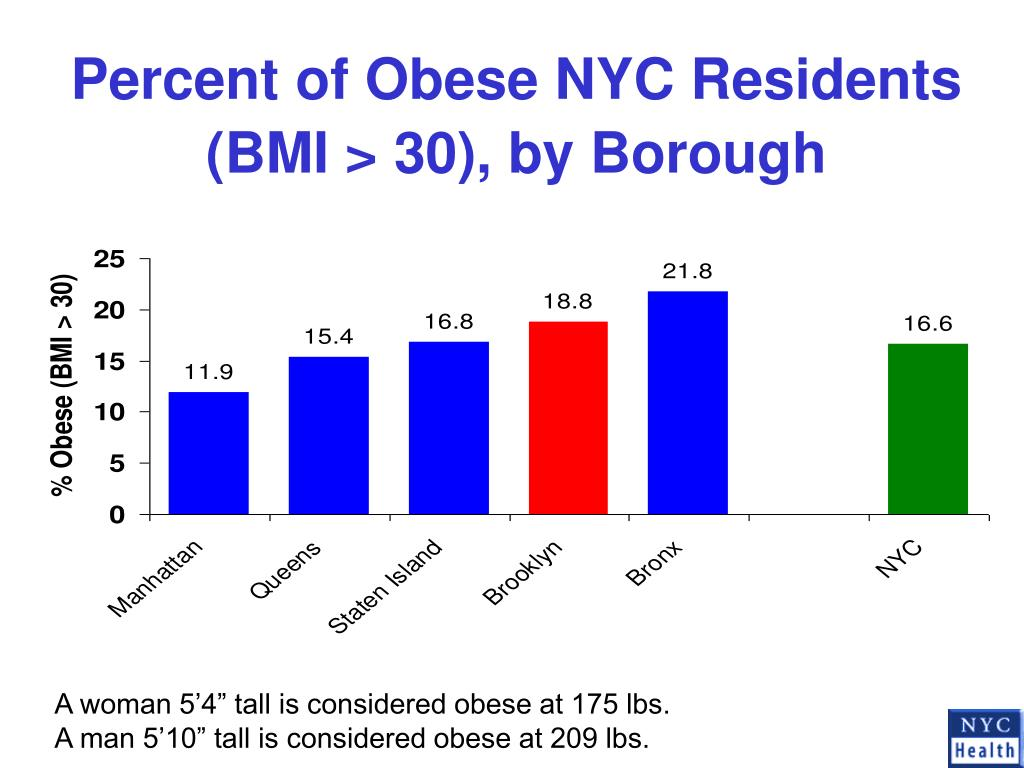 Percent of Obese NYC Residents (BMI > 30), by Borough