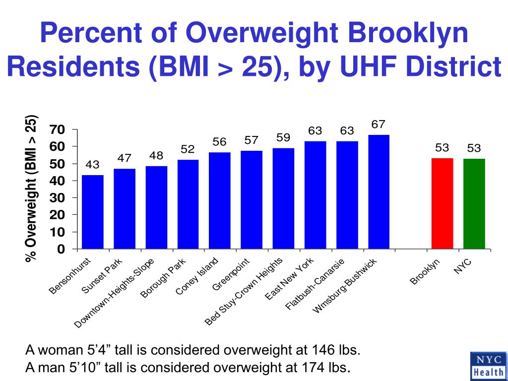 Percent of Overweight Brooklyn Residents (BMI > 25), by UHF District