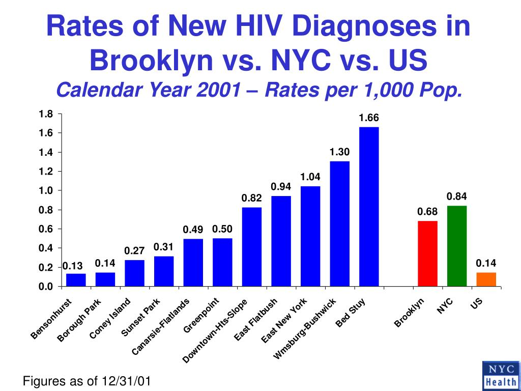 Rates of New HIV Diagnoses in Brooklyn vs. NYC vs. US