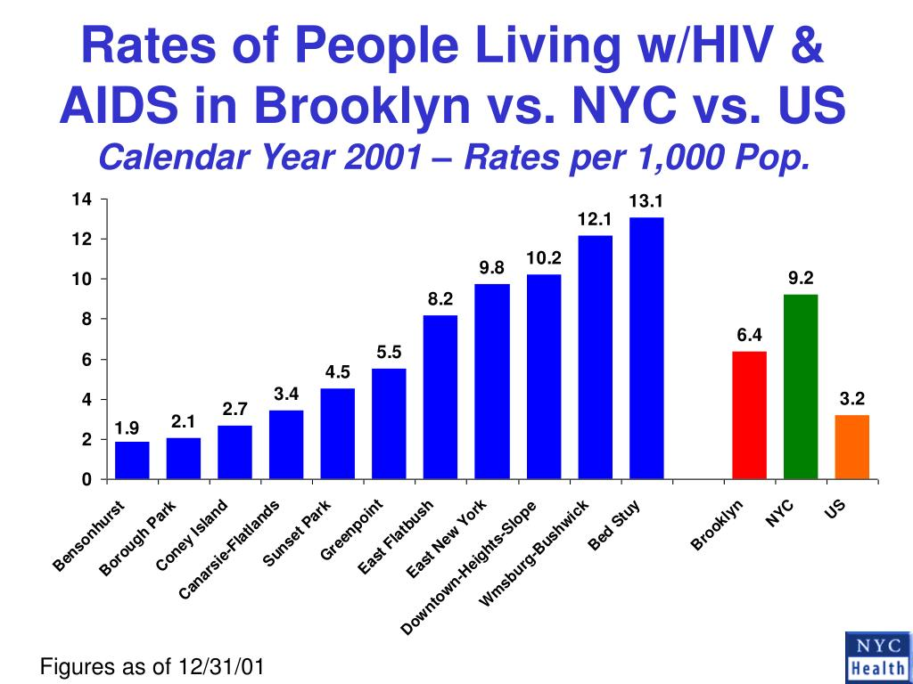 Rates of People Living w/HIV & AIDS in Brooklyn vs. NYC vs. US