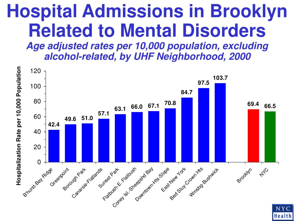 Hospital Admissions in Brooklyn