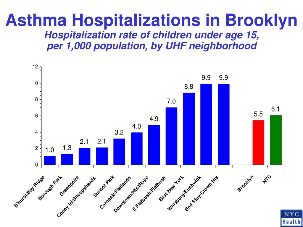 Asthma Hospitalizations in Brooklyn