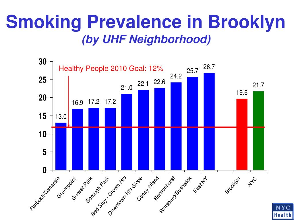 Smoking Prevalence in Brooklyn