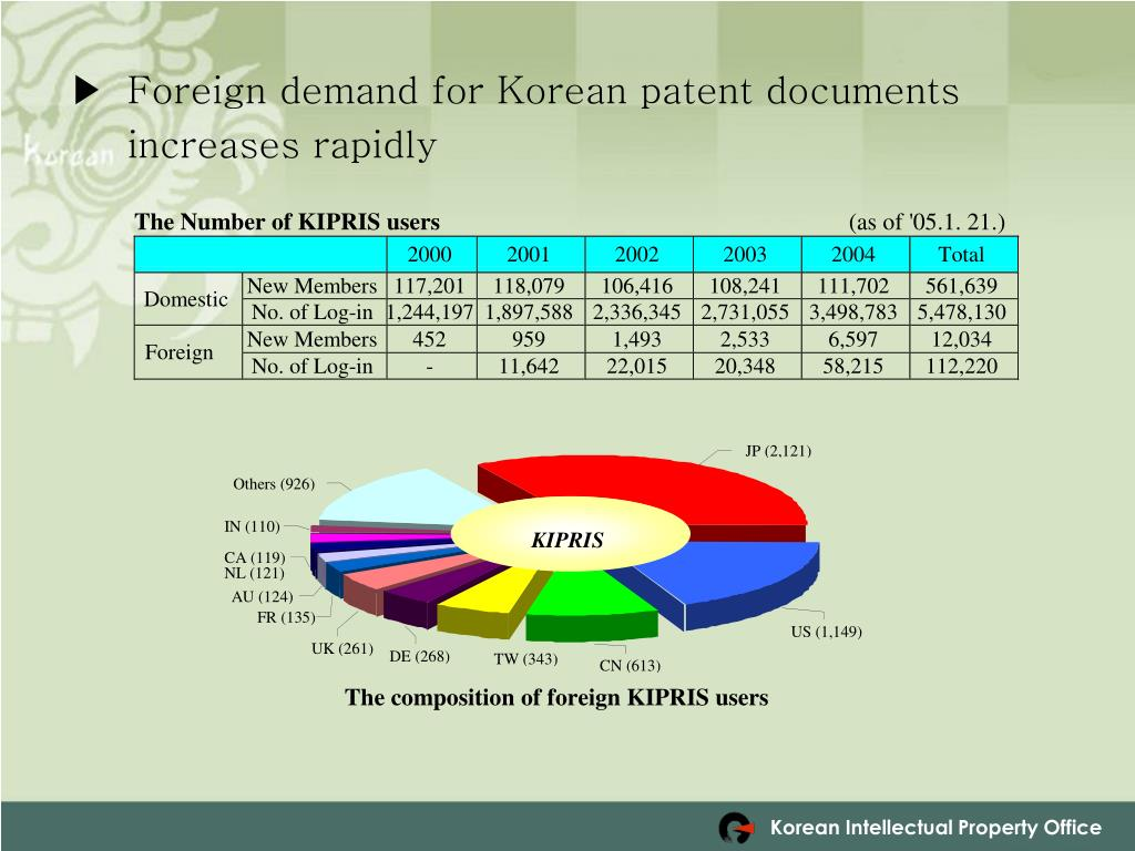 Foreign demand for Korean patent documents increases rapidly