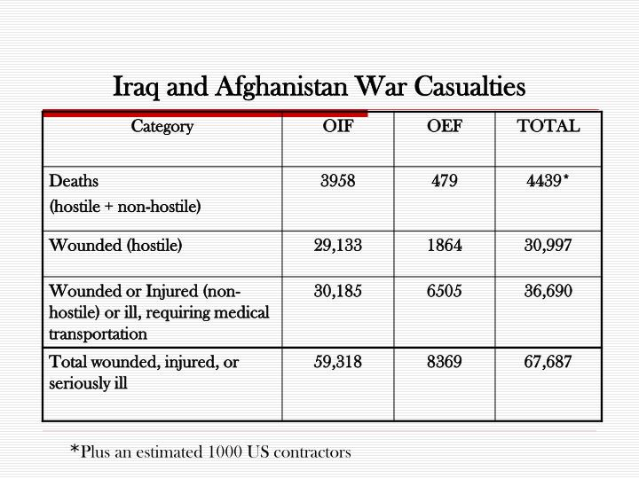 Iraq and afghanistan war casualties
