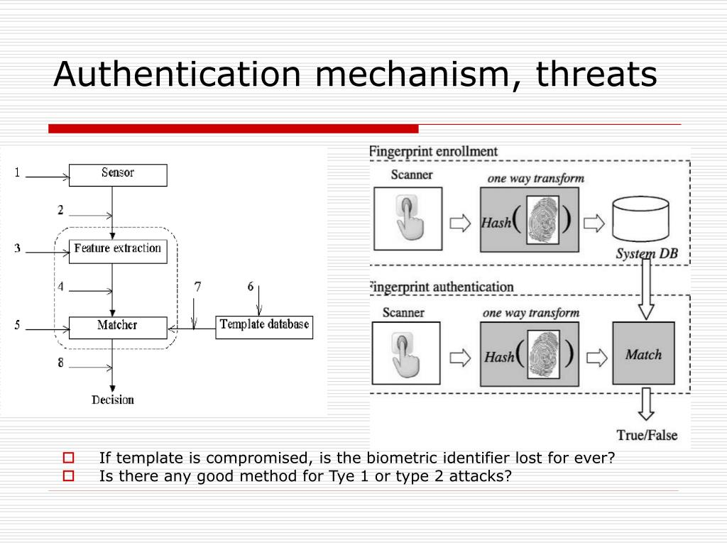 Authentication mechanism, threats