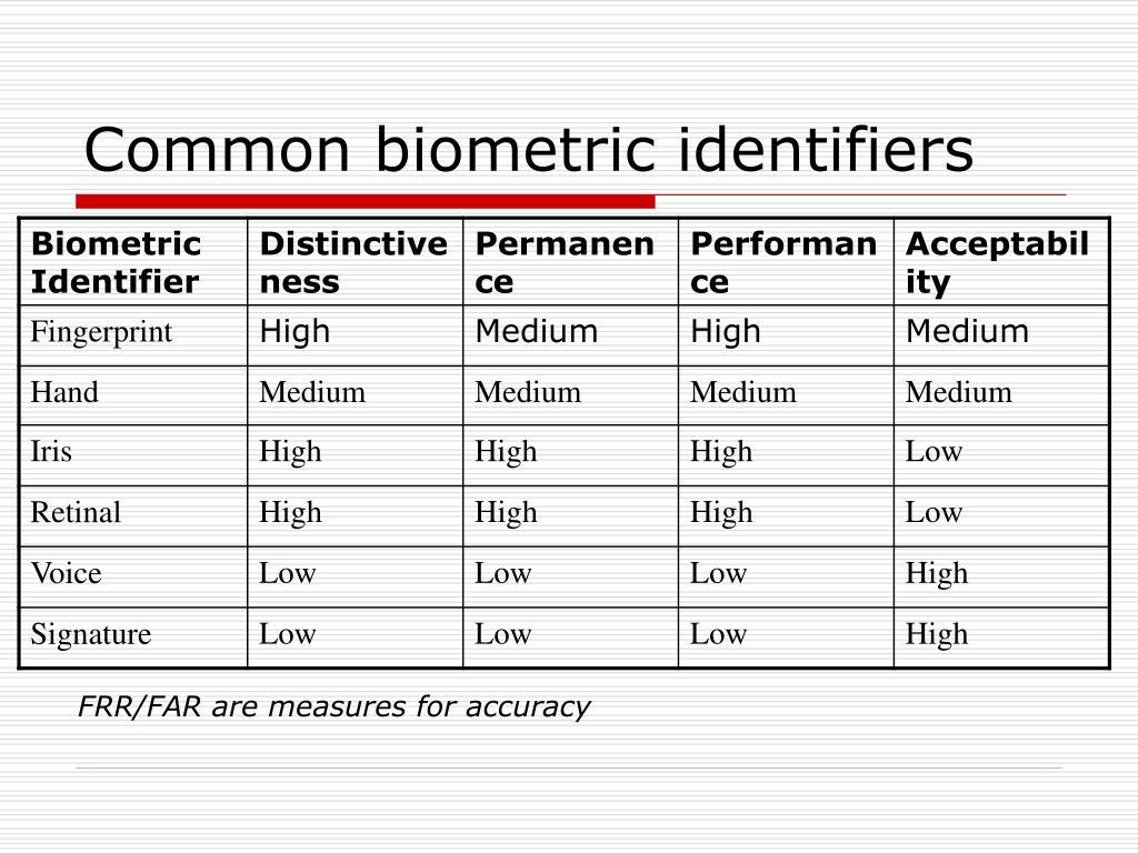 Common biometric identifiers