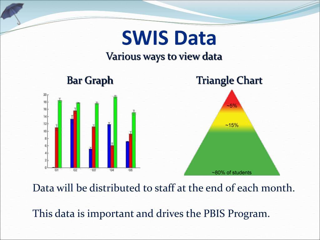 SWIS Data