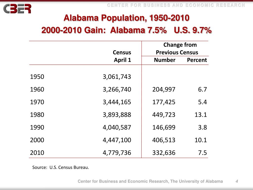 Alabama Population, 1950-2010