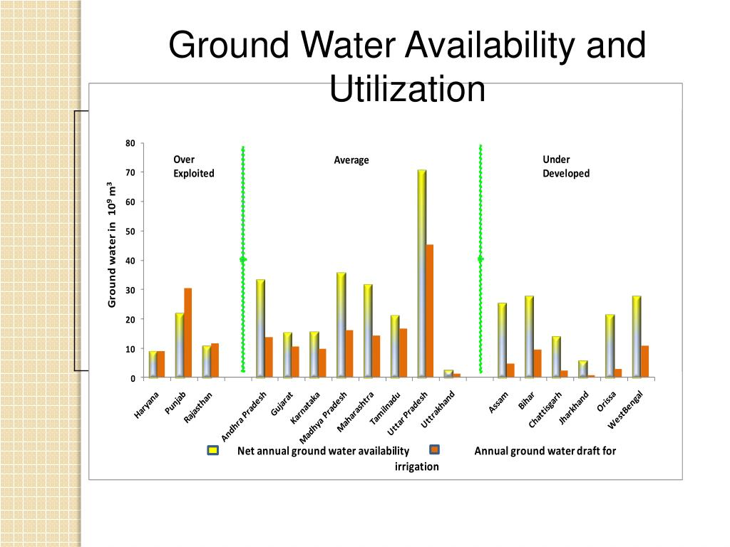 Ground Water Availability and Utilization