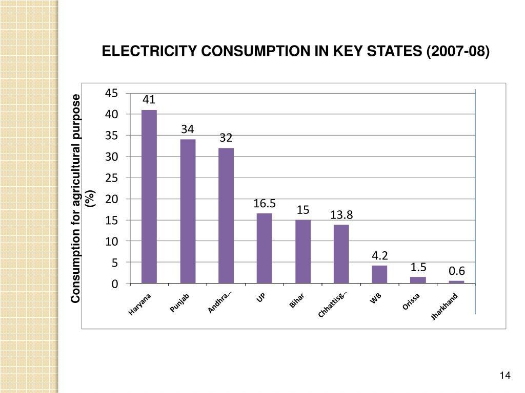 ELECTRICITY CONSUMPTION IN KEY STATES (2007-08)