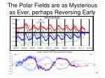 the polar fields are as mysterious as ever perhaps reversing early