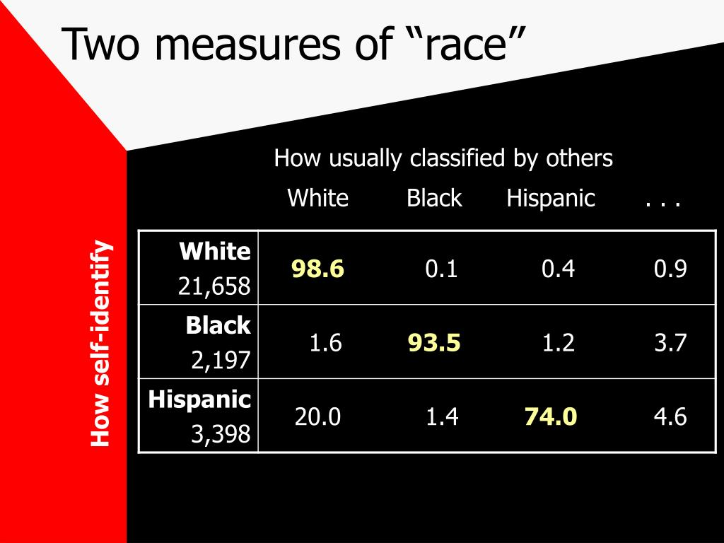"Two measures of ""race"""