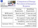 comparison of damage prevention emergency response