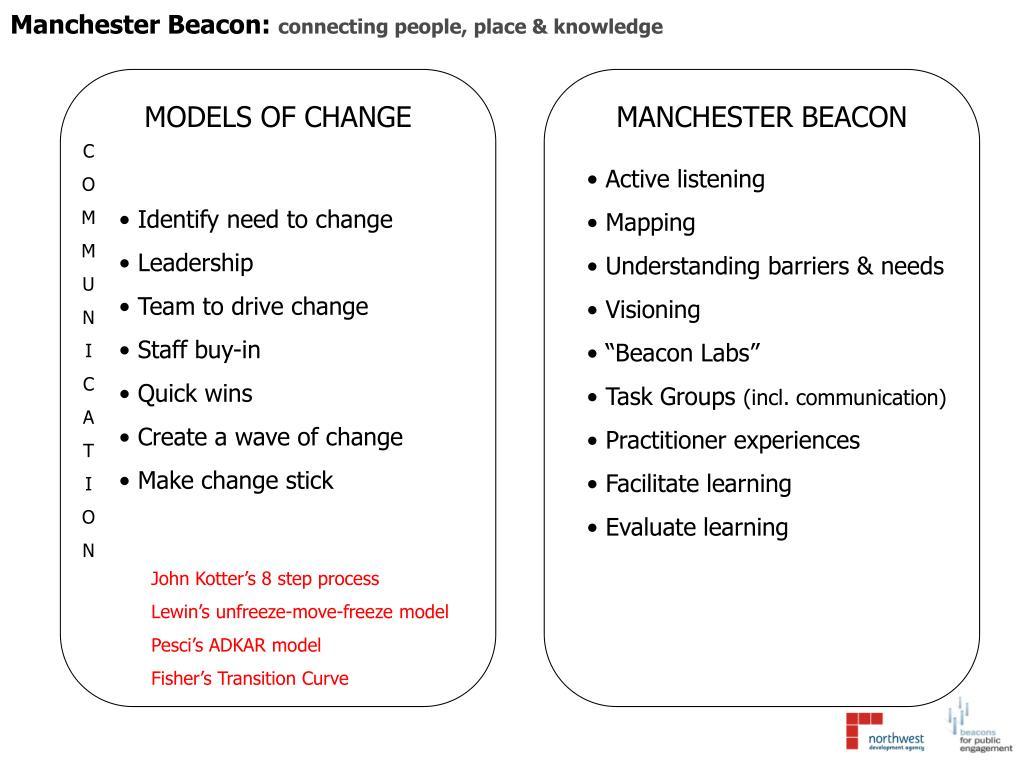 Manchester Beacon: