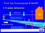 3 d plume delineation