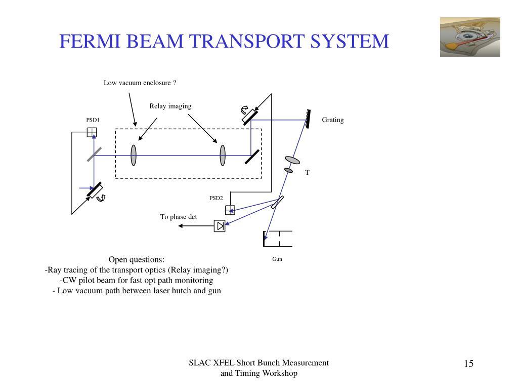 FERMI BEAM TRANSPORT SYSTEM