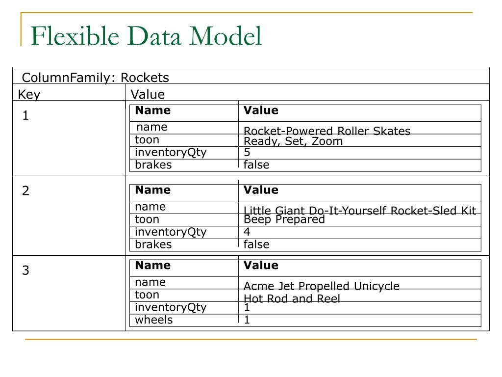 Flexible Data Model