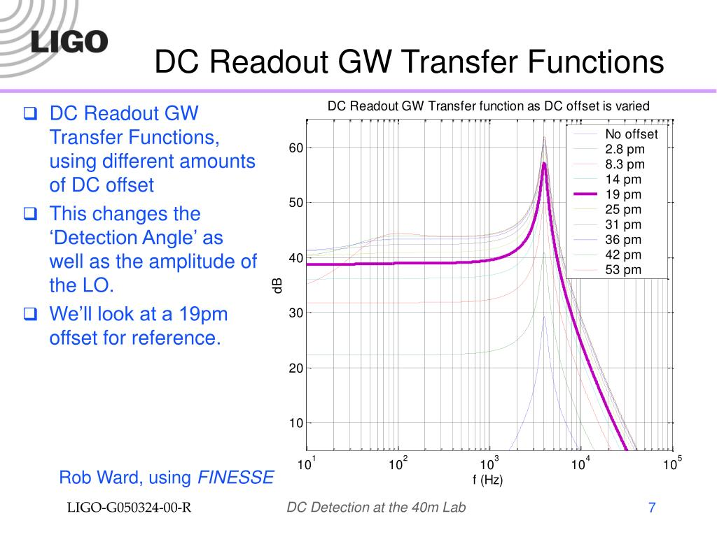 DC Readout GW Transfer Functions